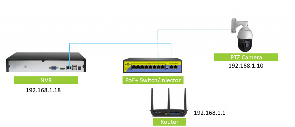 Hikvision Poe Wiring Diagram from sunbatech.com